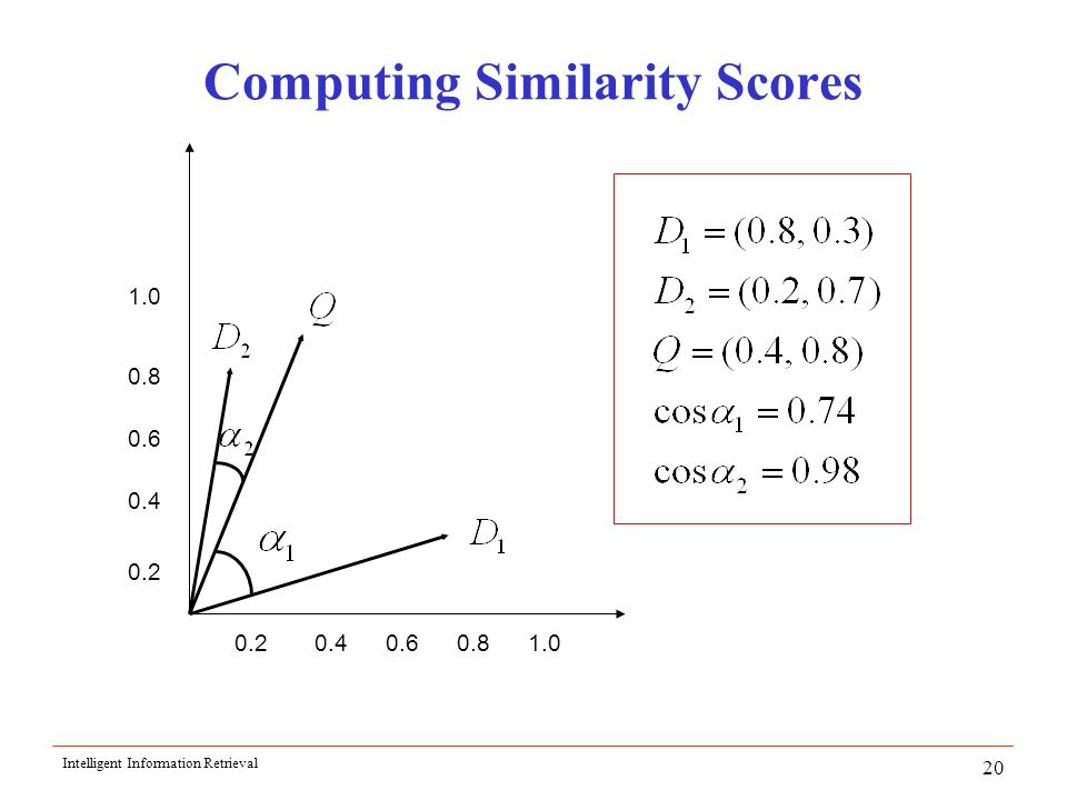 Intelligent Information Retrieval 20 Computing Similarity Scores 1.0 0.8 0.6 0.8 0.4 0.60.41.00.2