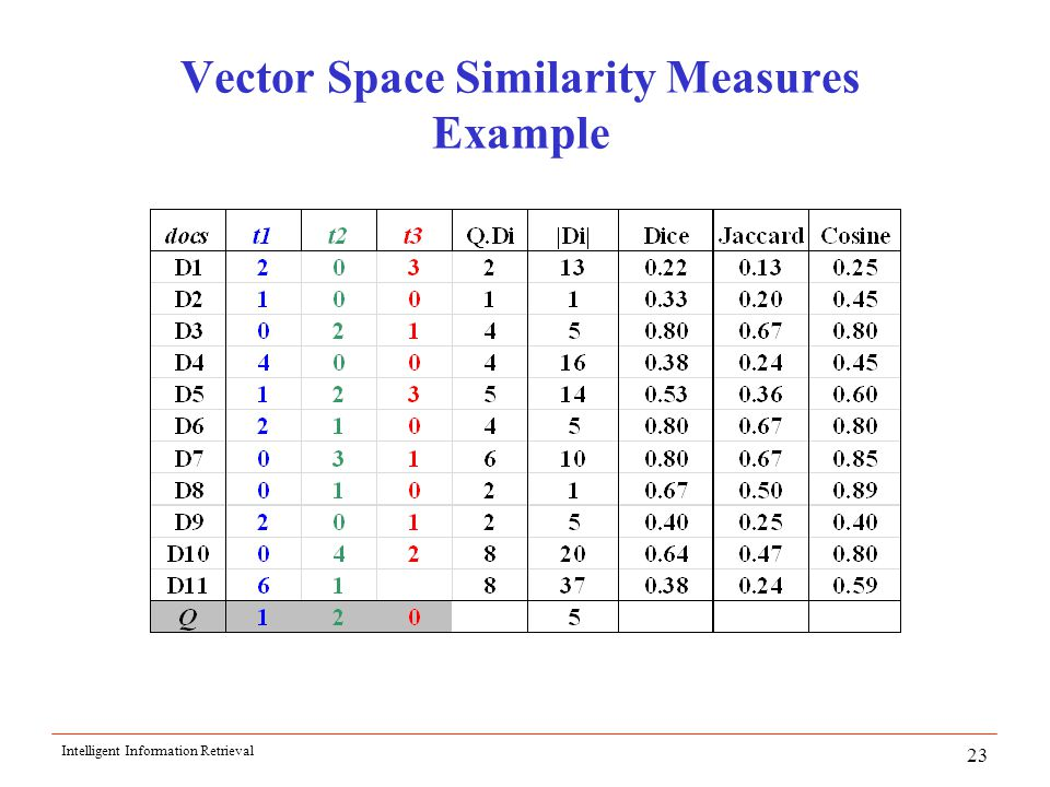 Intelligent Information Retrieval 23 Vector Space Similarity Measures Example