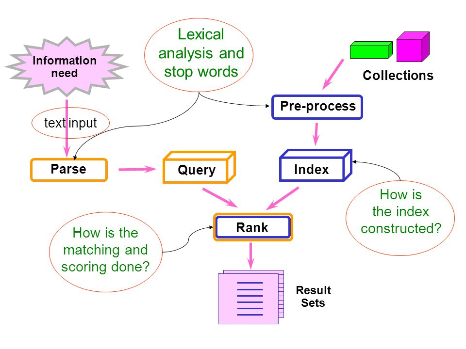 Information need Index Pre-process Parse Collections Rank Query text input Lexical analysis and stop words Result Sets How is the index constructed.