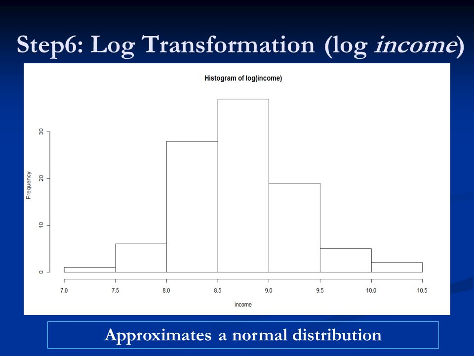 Step6: Log Transformation (log income) Approximates a normal distribution