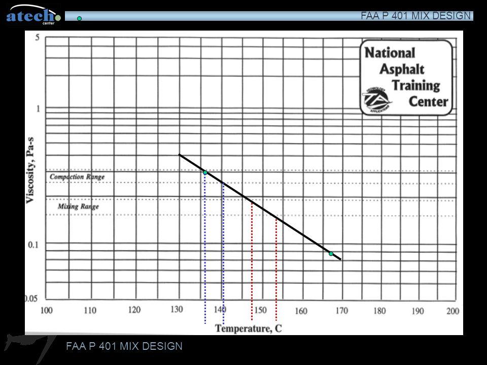 FAA P 401 MIX DESIGN Mixing & Compaction Temperatures Mixing and compaction temperatures determined by the temperature viscosity chart Mixing temperat