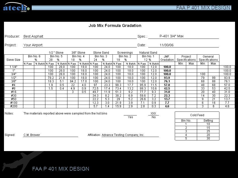 FAA P 401 MIX DESIGN Air Void (P a ) Calculation G mb = 2.334 G mm = 2.416 P a = 100 - [100(2.334/2.416)] P a = 100 - (100 x 0.9661) P a = 100 - 96.61 P a = 3.39