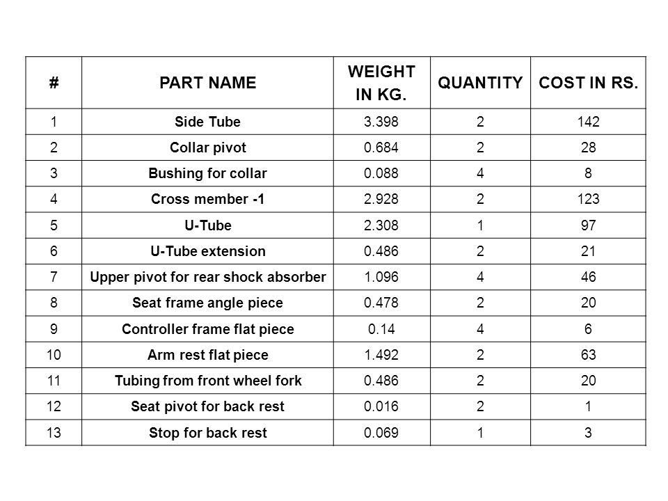 #PART NAME WEIGHT IN KG. QUANTITYCOST IN RS.