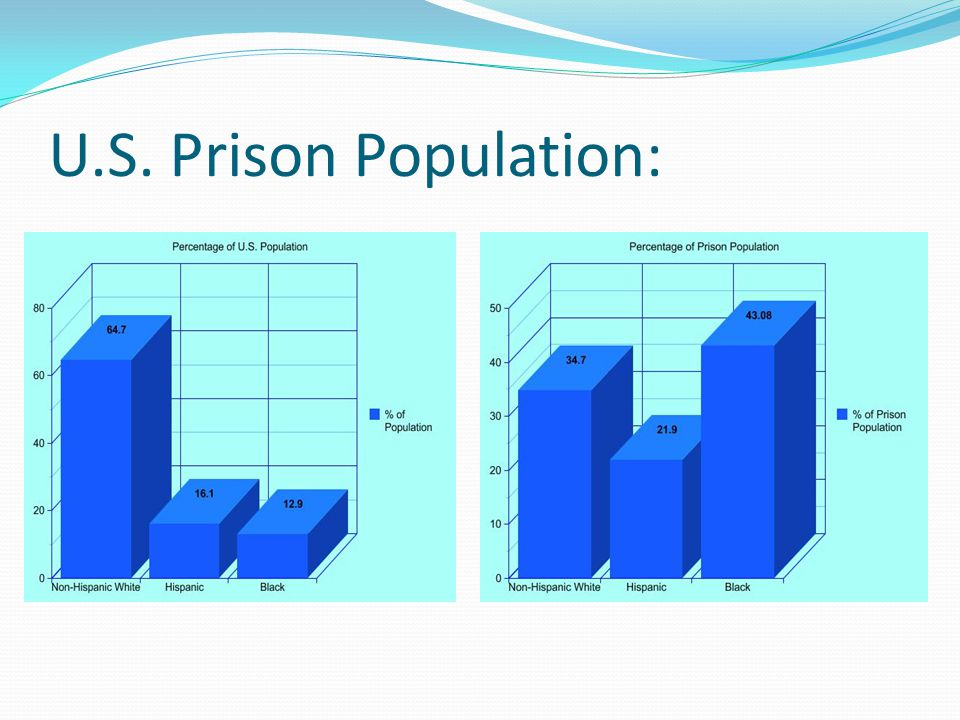 Along Ethnic Lines: Blacks have the highest ratio of life sentences per inmate.