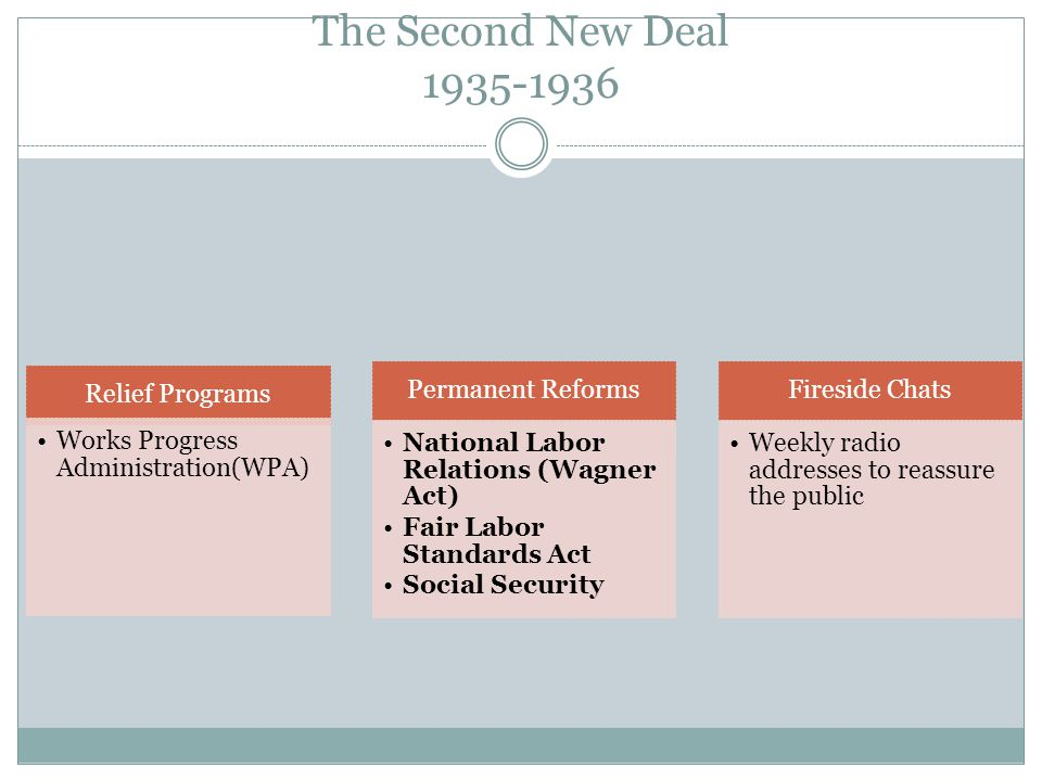 The Second New Deal 1935-1936 Relief Programs Works Progress Administration(WPA) Permanent Reforms National Labor Relations (Wagner Act) Fair Labor Standards Act Social Security Fireside Chats Weekly radio addresses to reassure the public