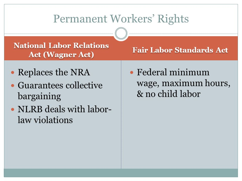 National Labor Relations Act (Wagner Act) Fair Labor Standards Act Replaces the NRA Guarantees collective bargaining NLRB deals with labor- law violations Federal minimum wage, maximum hours, & no child labor Permanent Workers' Rights