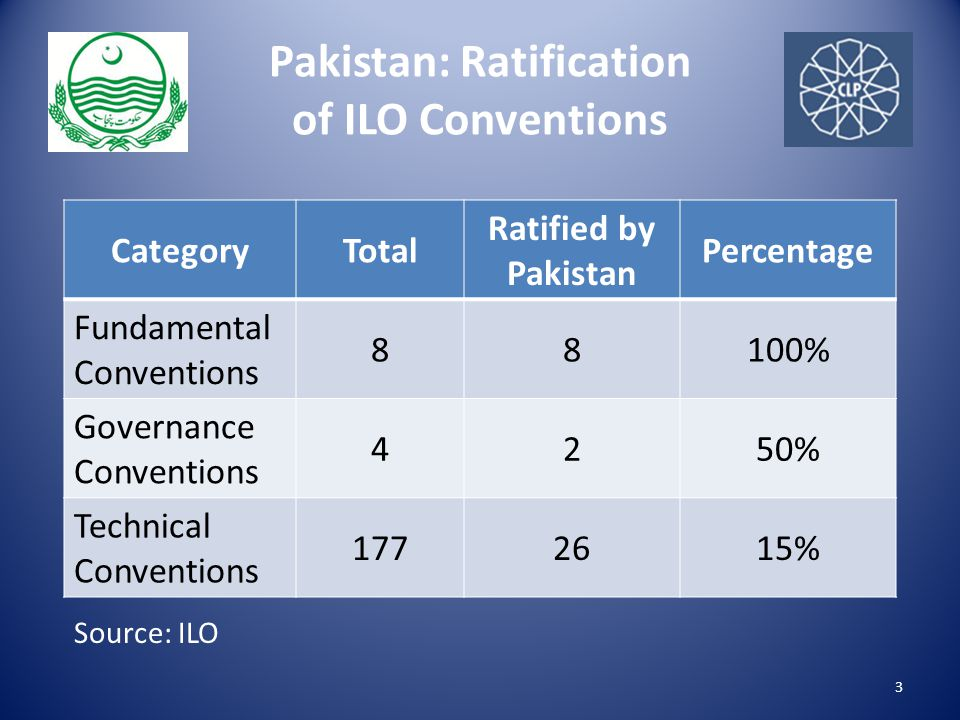 Pakistan: Ratification of ILO Conventions CategoryTotal Ratified by Pakistan Percentage Fundamental Conventions 88100% Governance Conventions 4250% Technical Conventions 1772615% 3 Source: ILO