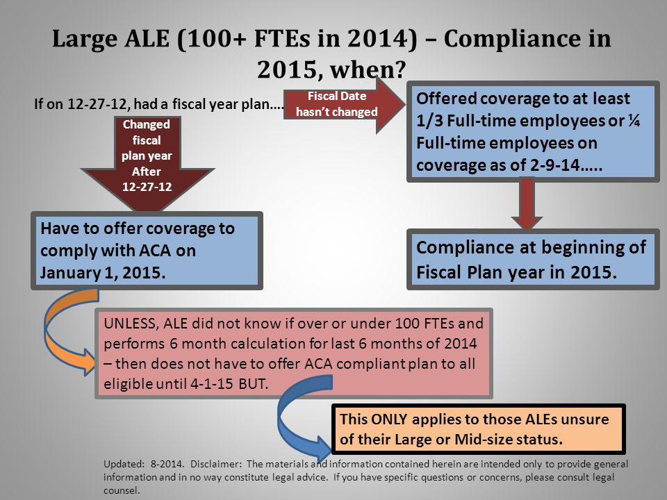 Large ALE (100+ FTEs in 2014) – Compliance in 2015, when.