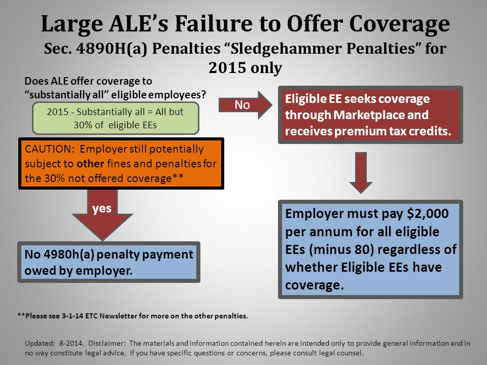 Large ALE's Failure to Offer Coverage Sec.