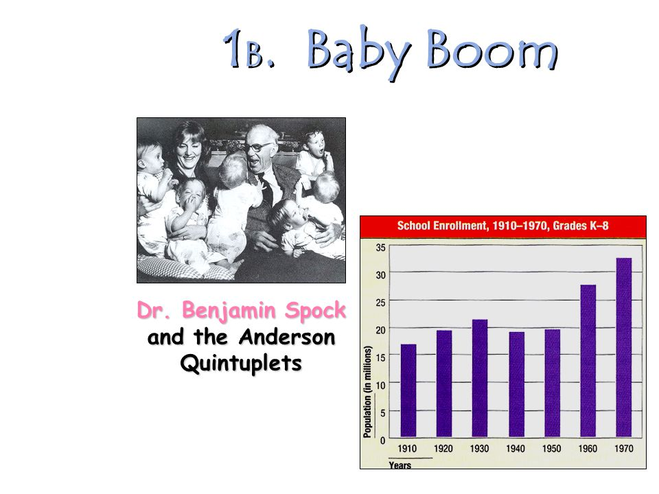 1 A. Baby Boom It seems to me that every other young housewife I see is pregnant. -- British visitor to America, 1958 1957  1 baby born every 7 secon