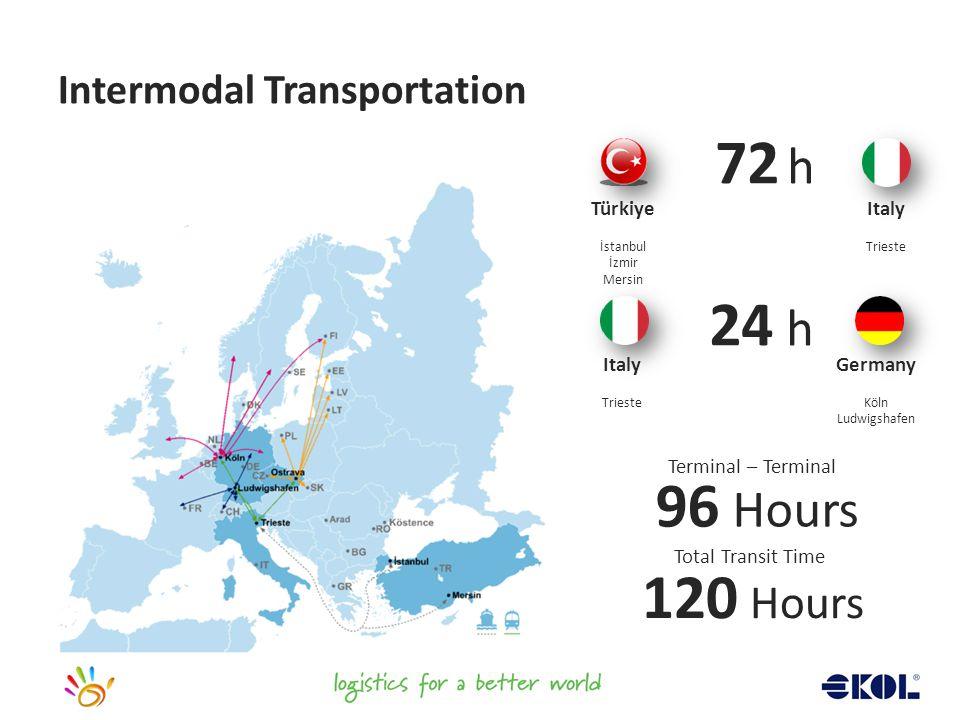 Intermodal Transportation 120 Hours Türkiye İstanbul İzmir Mersin Italy Trieste Italy Trieste Germany Köln Ludwigshafen 72 h 24 h Terminal – Terminal 96 Hours Total Transit Time