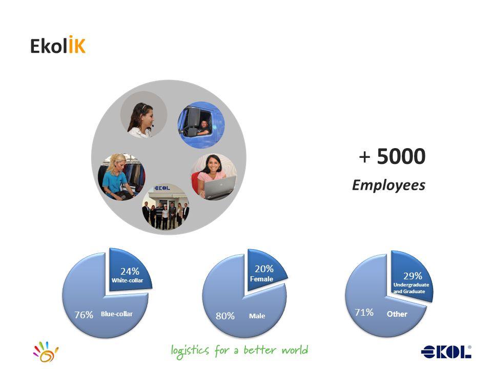 Blue-collar Man White-collar Woman Undergraduate and Graduate Other EkolİK Blue-collar White-collar Undergraduate and Graduate Other + 5000 Employees