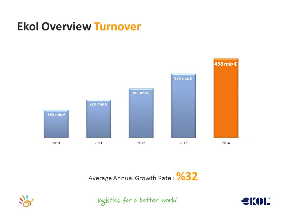 Ekol Overview Turnover Average Annual Growth Rate : %32
