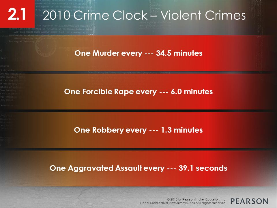 © 2013 by Pearson Higher Education, Inc Upper Saddle River, New Jersey 07458 All Rights Reserved 2010 Crime Clock – Violent Crimes One Murder every --- 34.5 minutes One Forcible Rape every --- 6.0 minutes One Robbery every --- 1.3 minutes One Aggravated Assault every --- 39.1 seconds 2.1