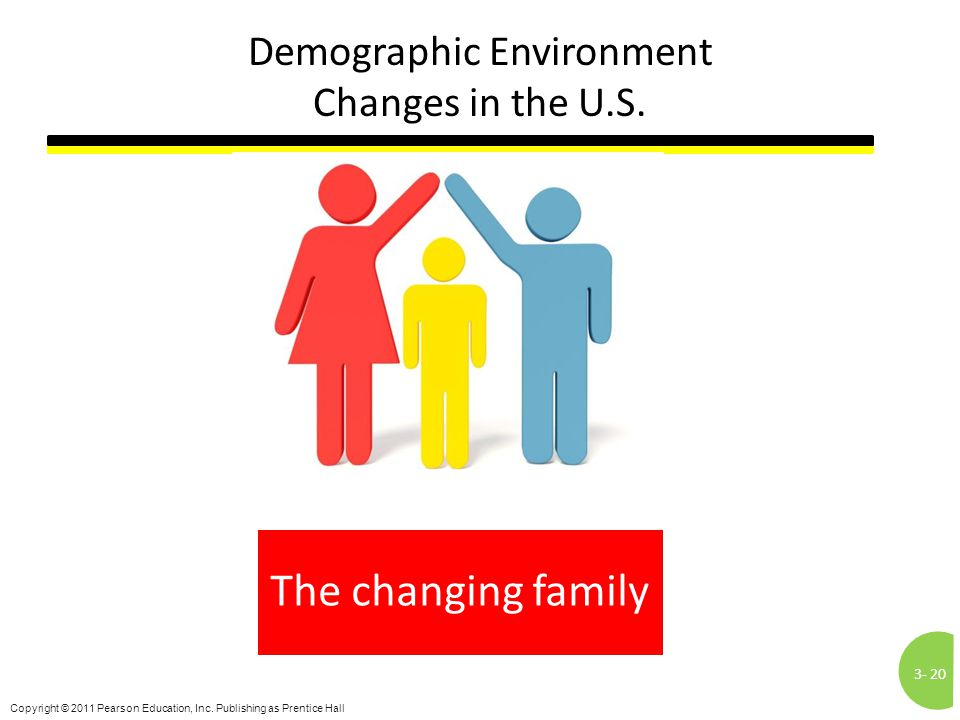 3-20 Copyright © 2011 Pearson Education, Inc. Publishing as Prentice Hall Demographic Environment Changes in the U.S. The changing family