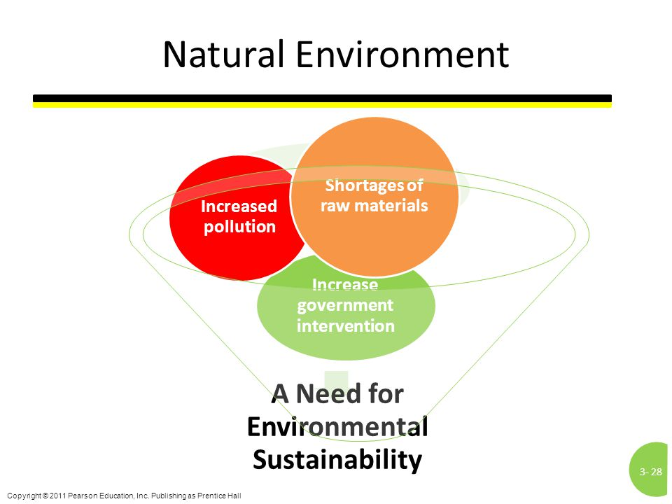 3-28 Copyright © 2011 Pearson Education, Inc. Publishing as Prentice Hall Natural Environment A Need for Environmental Sustainability Increase governm