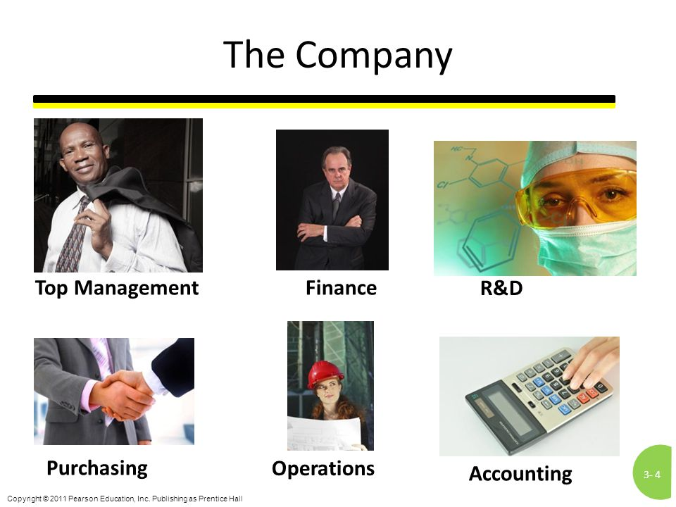 3-4 Copyright © 2011 Pearson Education, Inc. Publishing as Prentice Hall The Company Top Management R&D Finance Purchasing Operations Accounting