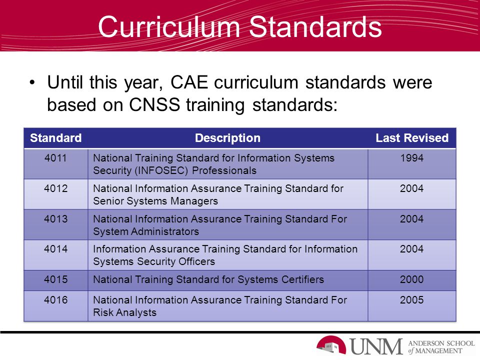 Curriculum Standards Until this year, CAE curriculum standards were based on CNSS training standards: