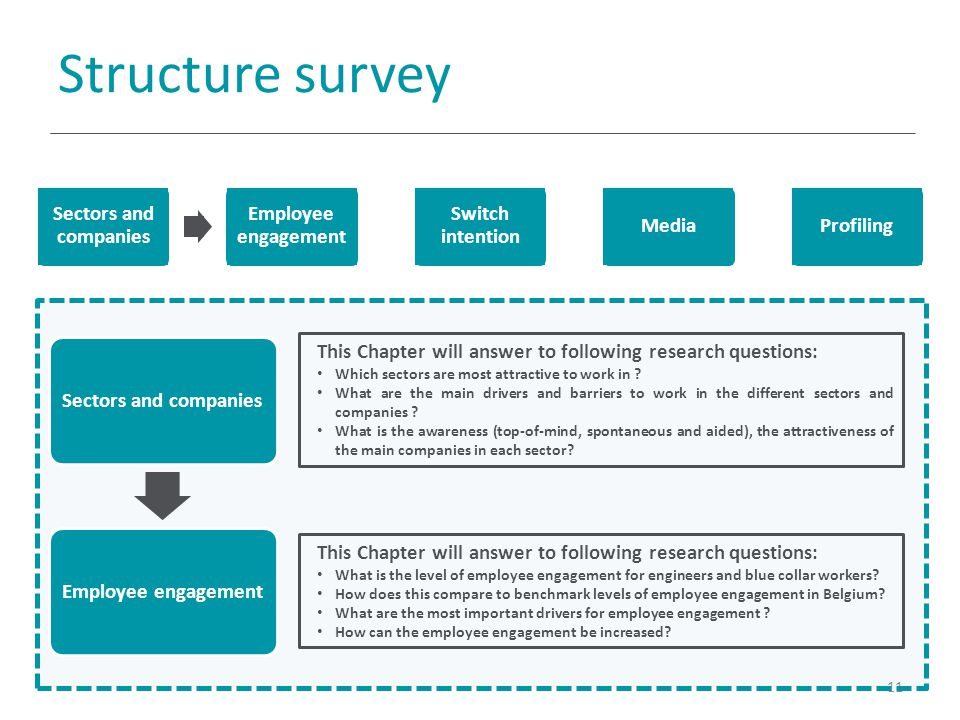 Structure survey 11 Sectors and companiesEmployee engagement This Chapter will answer to following research questions: Which sectors are most attractive to work in .