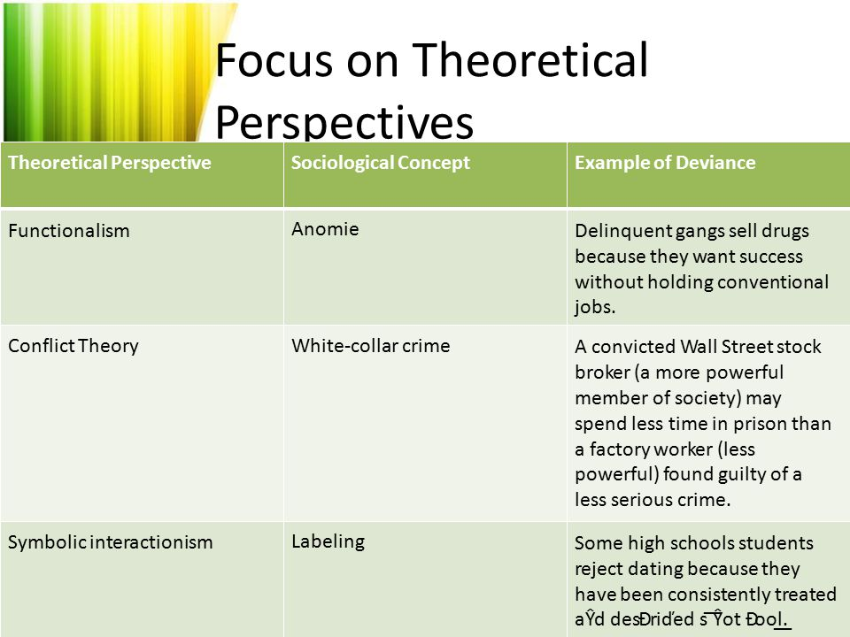 Focus on Theoretical Perspectives Theoretical Perspective Functionalism Sociological ConceptExample of Deviance Delinquent gangs sell drugs because th