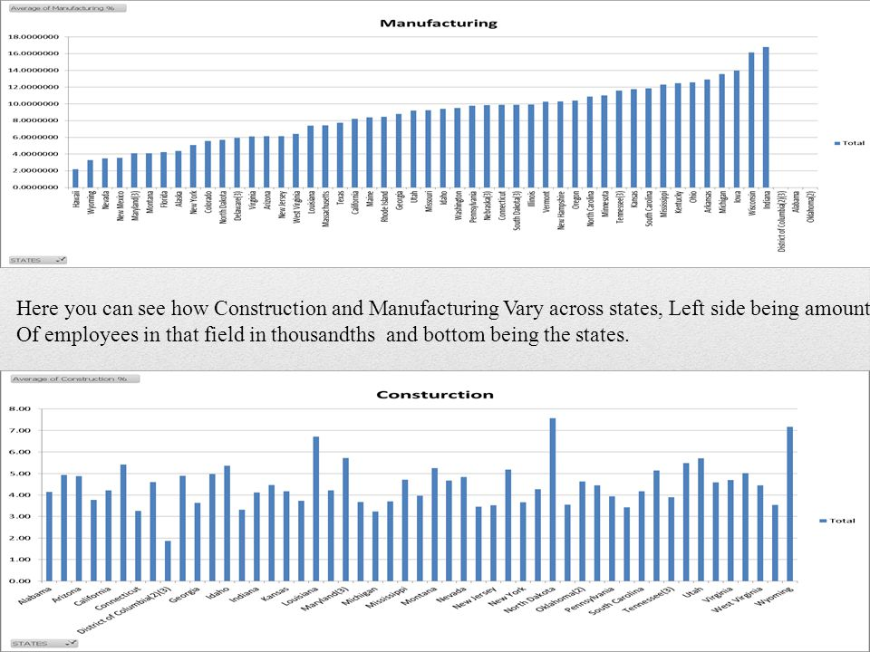 Here you can see how Construction and Manufacturing Vary across states, Left side being amount Of employees in that field in thousandths and bottom being the states.