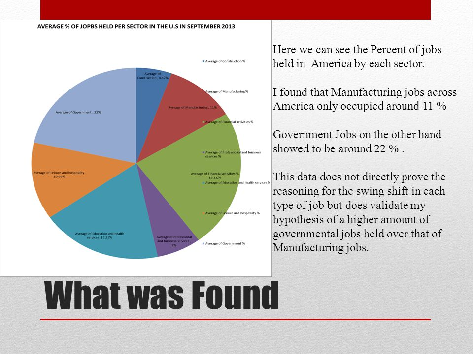 What was Found Here we can see the Percent of jobs held in America by each sector.