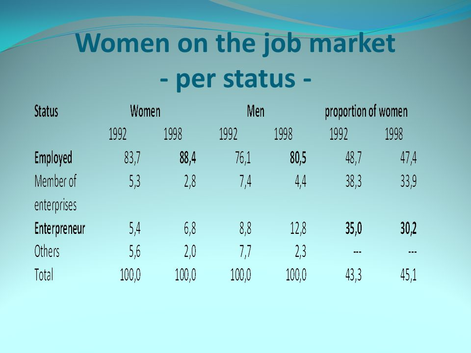 Women on the job market - per status -
