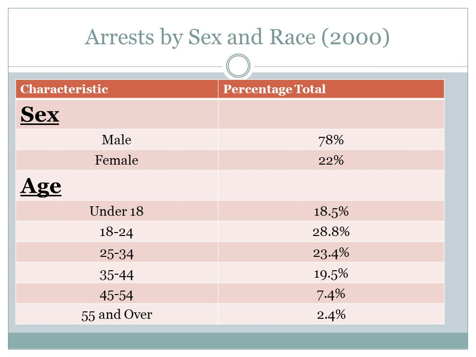 Arrests by Sex and Race (2000) CharacteristicPercentage Total Sex Male78% Female22% Age Under 1818.5% 18-2428.8% 25-3423.4% 35-4419.5% 45-547.4% 55 an