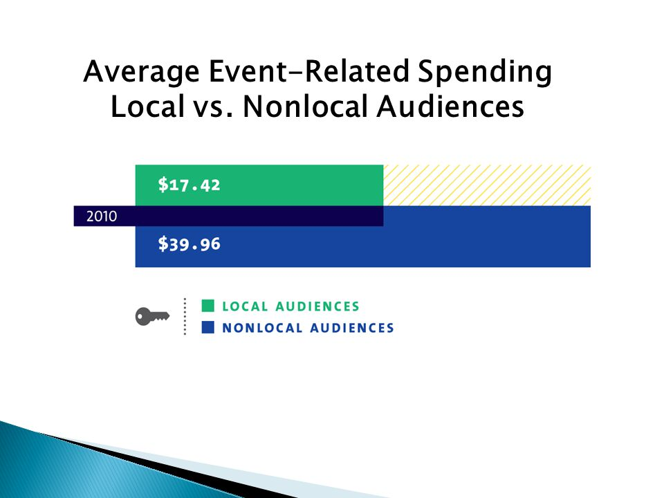 Average Event-Related Spending Local vs. Nonlocal Audiences