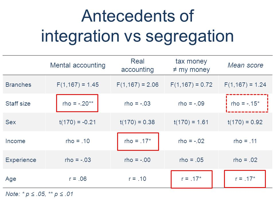 Antecedents of integration vs segregation Mental accounting Real accounting tax money ≠ my money Mean score BranchesF(1,167) = 1.45F(1,167) = 2.06F(1,167) = 0.72F(1,167) = 1.24 Staff sizerho = -.20**rho = -.03rho = -.09rho = -.15* Sext(170) = -0.21t(170) = 0.38t(170) = 1.61t(170) = 0.92 Incomerho =.10rho =.17*rho = -.02rho =.11 Experiencerho = -.03rho = -.00rho =.05rho =.02 Ager =.06r =.10r =.17* Note: * p ≤.05, ** p ≤.01