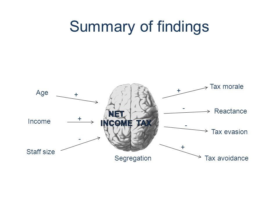 Summary of findings Age Income Staff size Tax morale Reactance Tax evasion Tax avoidance + + - + + - - Segregation
