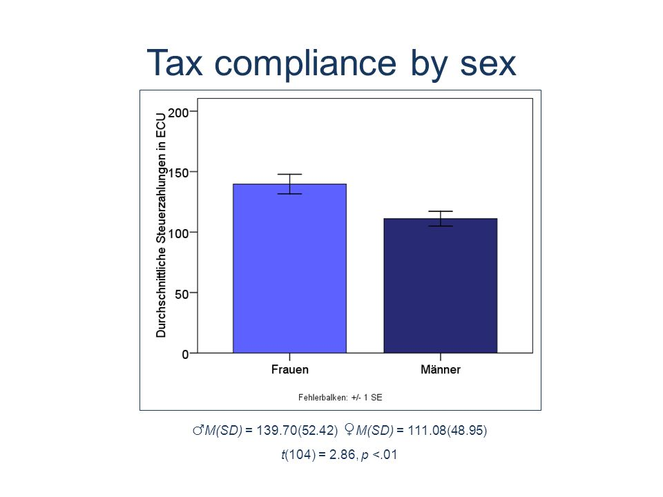 Tax compliance by sex ♂ M(SD) = 139.70(52.42) ♀ M(SD) = 111.08(48.95) t(104) = 2.86, p <.01