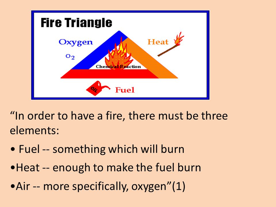 """""""In order to have a fire, there must be three elements: Fuel -- something which will burn Heat -- enough to make the fuel burn Air -- more specificall"""