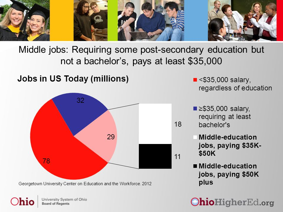 Middle jobs: Requiring some post-secondary education but not a bachelor's, pays at least $35,000