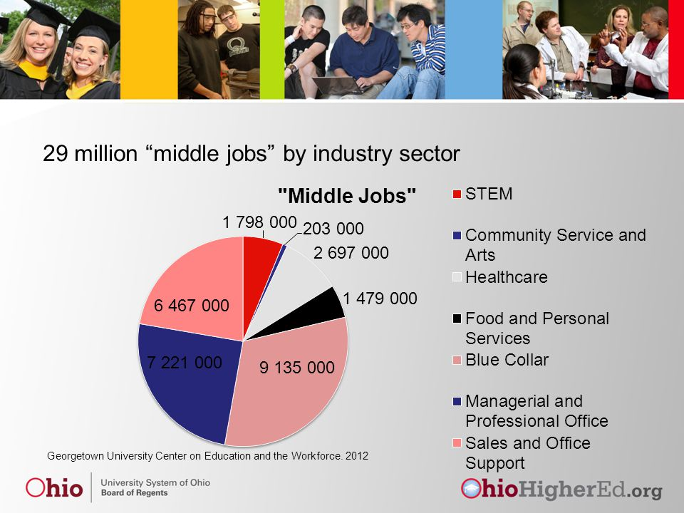 "29 million ""middle jobs"" by industry sector"