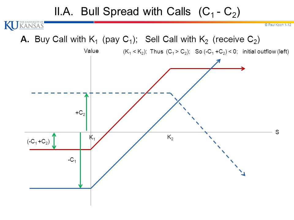 © Paul Koch 1-12 II.A. Bull Spread with Calls (C 1 - C 2 ) A.