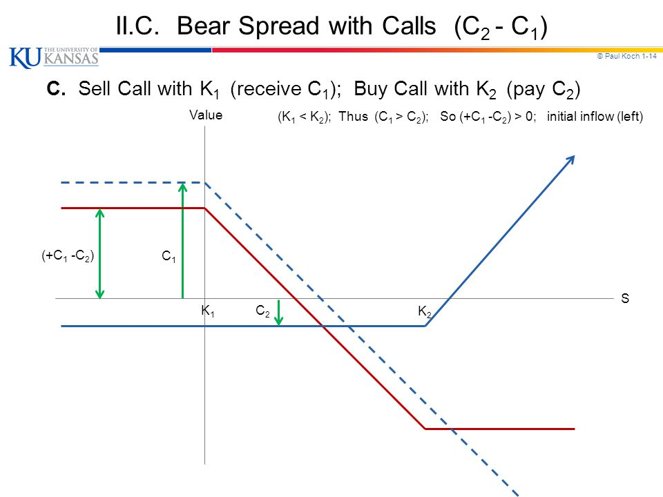 © Paul Koch 1-14 II.C. Bear Spread with Calls (C 2 - C 1 ) C.