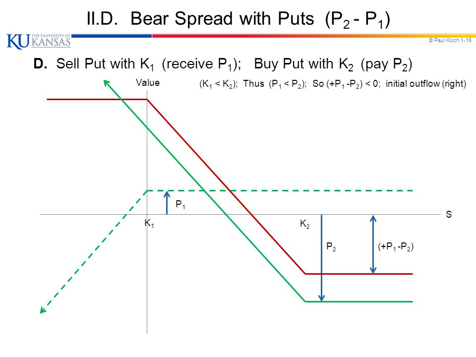 © Paul Koch 1-15 II.D. Bear Spread with Puts (P 2 - P 1 ) D.