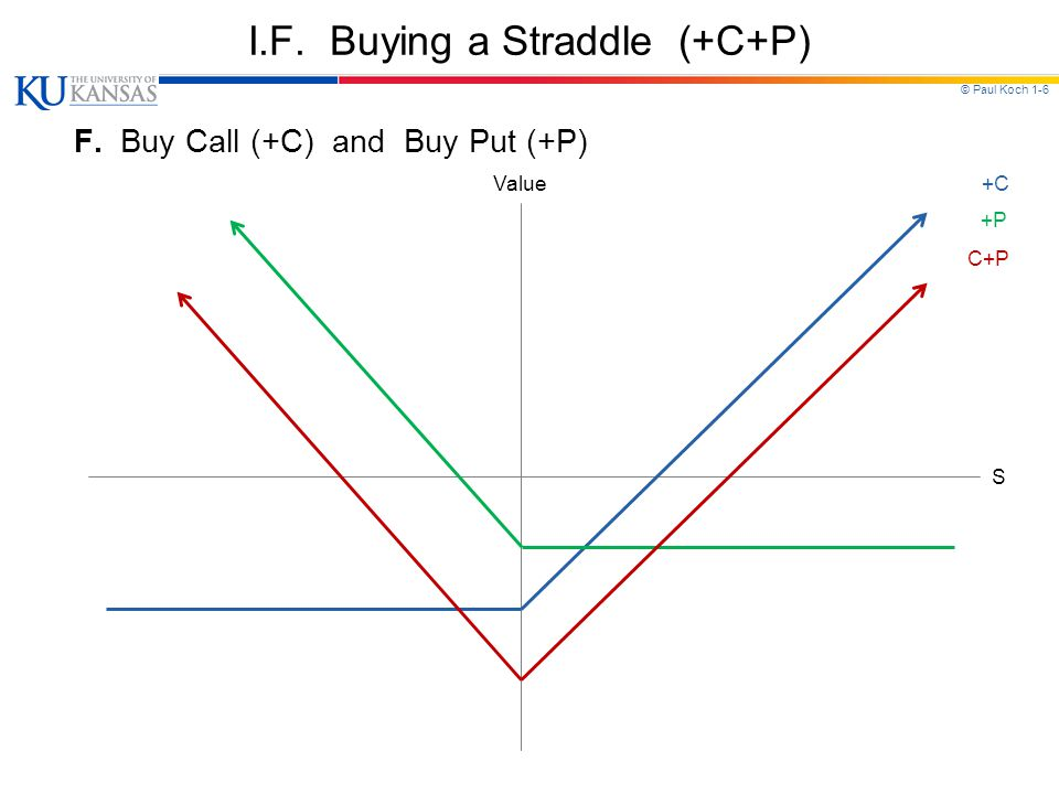 © Paul Koch 1-6 I.F. Buying a Straddle (+C+P) F. Buy Call (+C) and Buy Put (+P) Value S +C +P C+P