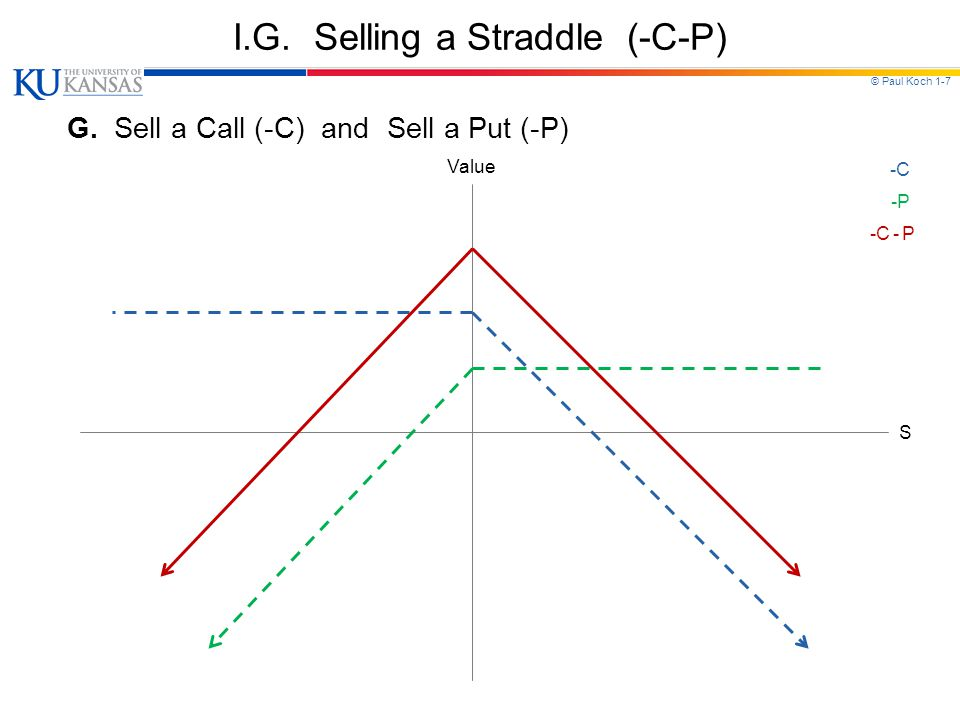 © Paul Koch 1-7 I.G. Selling a Straddle (-C-P) G.
