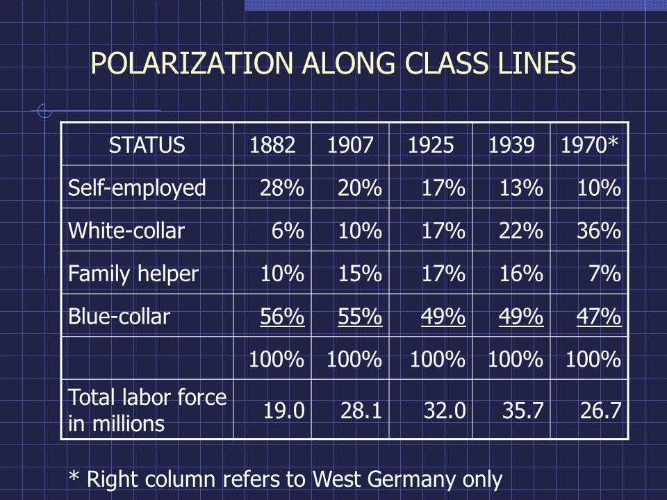 POLARIZATION ALONG CLASS LINES STATUS18821907192519391970* Self-employed28%20%17%13%10% White-collar6%10%17%22%36% Family helper10%15%17%16%7% Blue-collar56%55%49% 47% 100% Total labor force in millions 19.028.132.035.726.7 * Right column refers to West Germany only