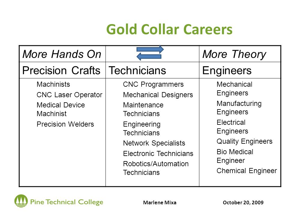 Gold Collar Careers More Hands OnMore Theory Precision CraftsTechniciansEngineers Machinists CNC Laser Operator Medical Device Machinist Precision Welders CNC Programmers Mechanical Designers Maintenance Technicians Engineering Technicians Network Specialists Electronic Technicians Robotics/Automation Technicians Mechanical Engineers Manufacturing Engineers Electrical Engineers Quality Engineers Bio Medical Engineer Chemical Engineer Marlene MixaOctober 20, 2009