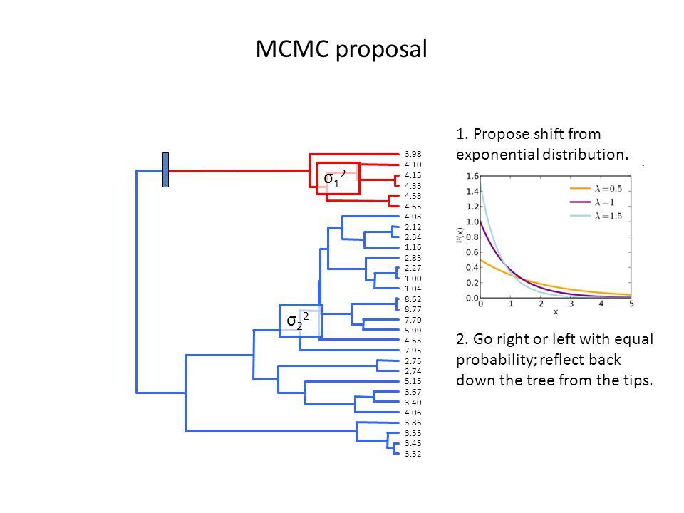 MCMC proposal 3.52 3.45 3.55 3.86 4.06 3.40 3.67 5.15 2.74 2.75 7.95 4.63 5.99 7.70 8.77 8.62 1.04 1.00 2.27 2.85 1.16 2.34 2.12 4.03 4.65 4.53 4.33 4.15 4.10 3.98 σ12σ12 σ22σ22 1.