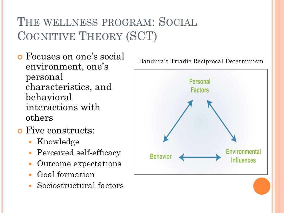 T HE WELLNESS PROGRAM : S OCIAL C OGNITIVE T HEORY (SCT) Focuses on one's social environment, one's personal characteristics, and behavioral interactions with others Five constructs: Knowledge Perceived self-efficacy Outcome expectations Goal formation Sociostructural factors Bandura's Triadic Reciprocal Determinism