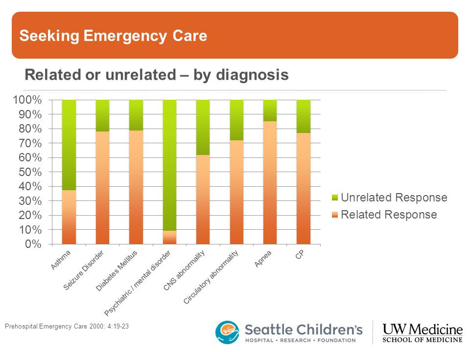 Seeking Emergency Care Related or unrelated – by diagnosis Prehospital Emergency Care 2000; 4:19-23