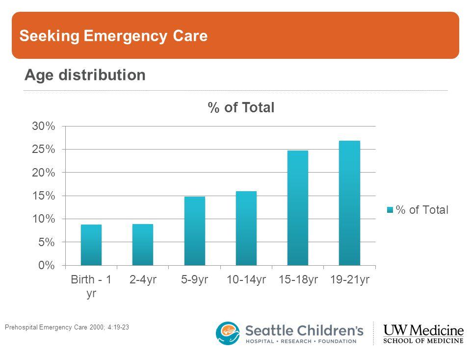 Seeking Emergency Care Age distribution Prehospital Emergency Care 2000; 4:19-23