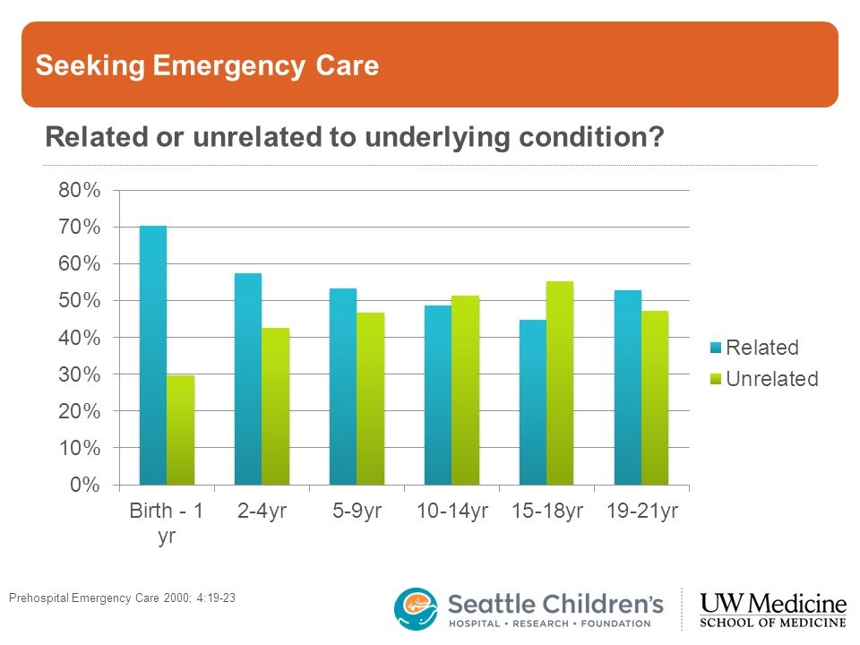 Seeking Emergency Care Related or unrelated to underlying condition? Prehospital Emergency Care 2000; 4:19-23