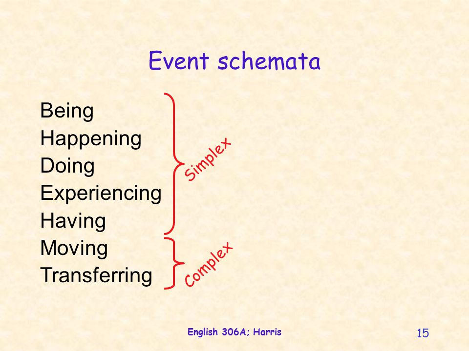 English 306A; Harris 15 Event schemata Being Happening Doing Experiencing Having Moving Transferring Complex Simplex