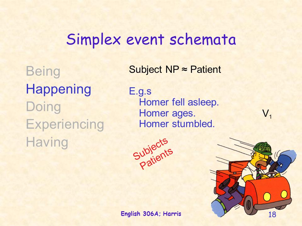 English 306A; Harris 18 Simplex event schemata Being Happening Doing Experiencing Having Subject NP ≈ Patient E.g.s Homer fell asleep.