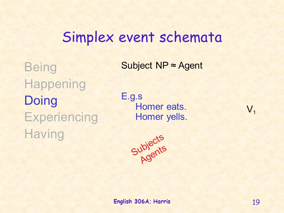English 306A; Harris 19 Simplex event schemata Being Happening Doing Experiencing Having Subject NP ≈ Agent E.g.s Homer eats.